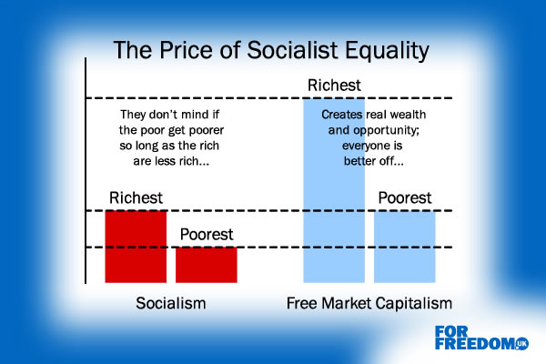 The Price of Socialist Equality